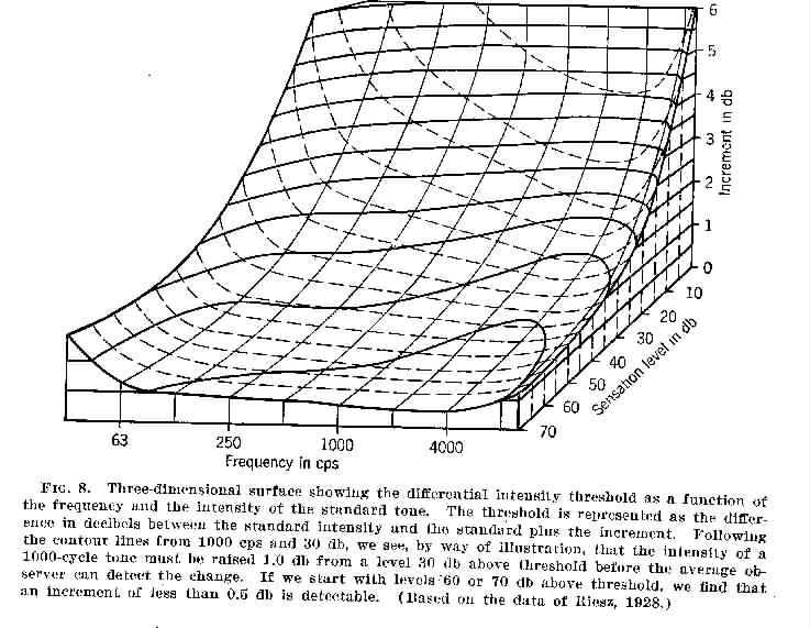 Equal Loudness Curves Fletcher Munson Iso 226 Etc Why Do We